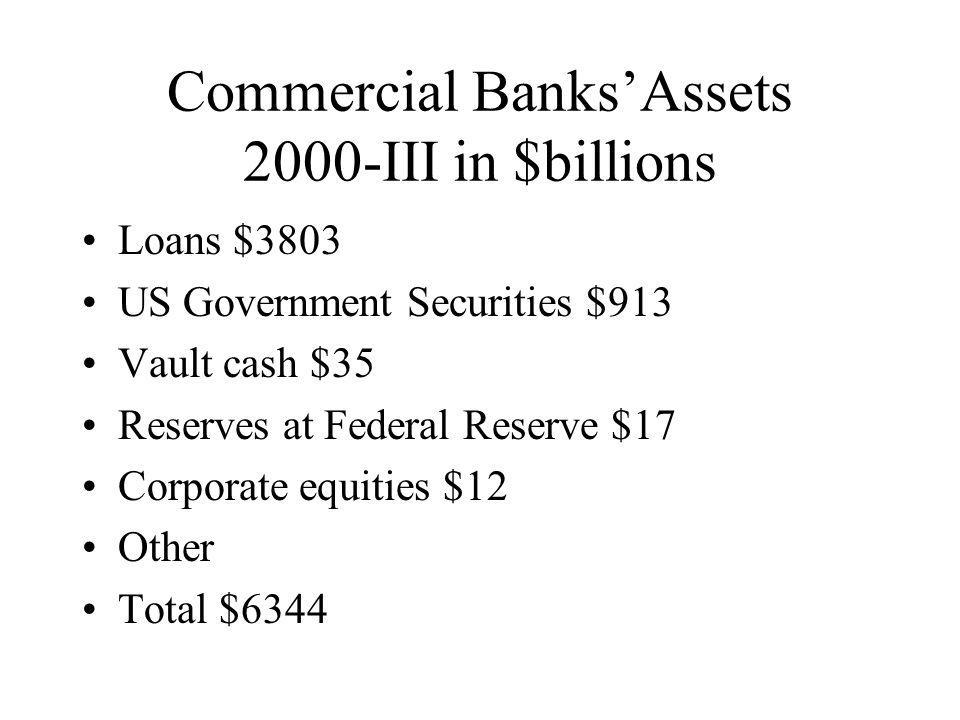Commercial Banks'Assets 2000-III in $billions Loans $3803 US Government Securities $913 Vault cash $35 Reserves at Federal Reserve $17 Corporate equities $12 Other Total $6344