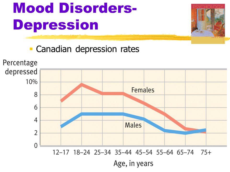  Canadian depression rates