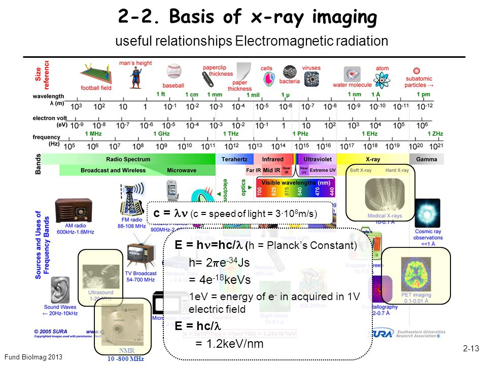 Fund BioImag 2013 2-13 2-2. Basis of x-ray imaging useful relationships Electromagnetic radiation NMR 10 -800 MHz c = (c = speed of light = 3∙10 8 m/s