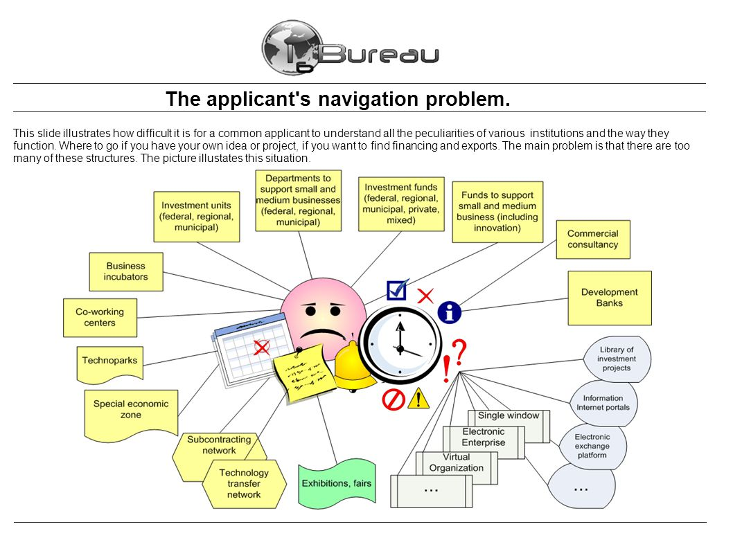The applicant s navigation problem and « Single Window ».