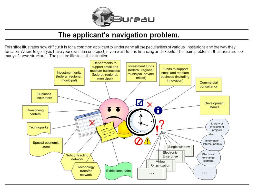 The applicant s navigation problem.