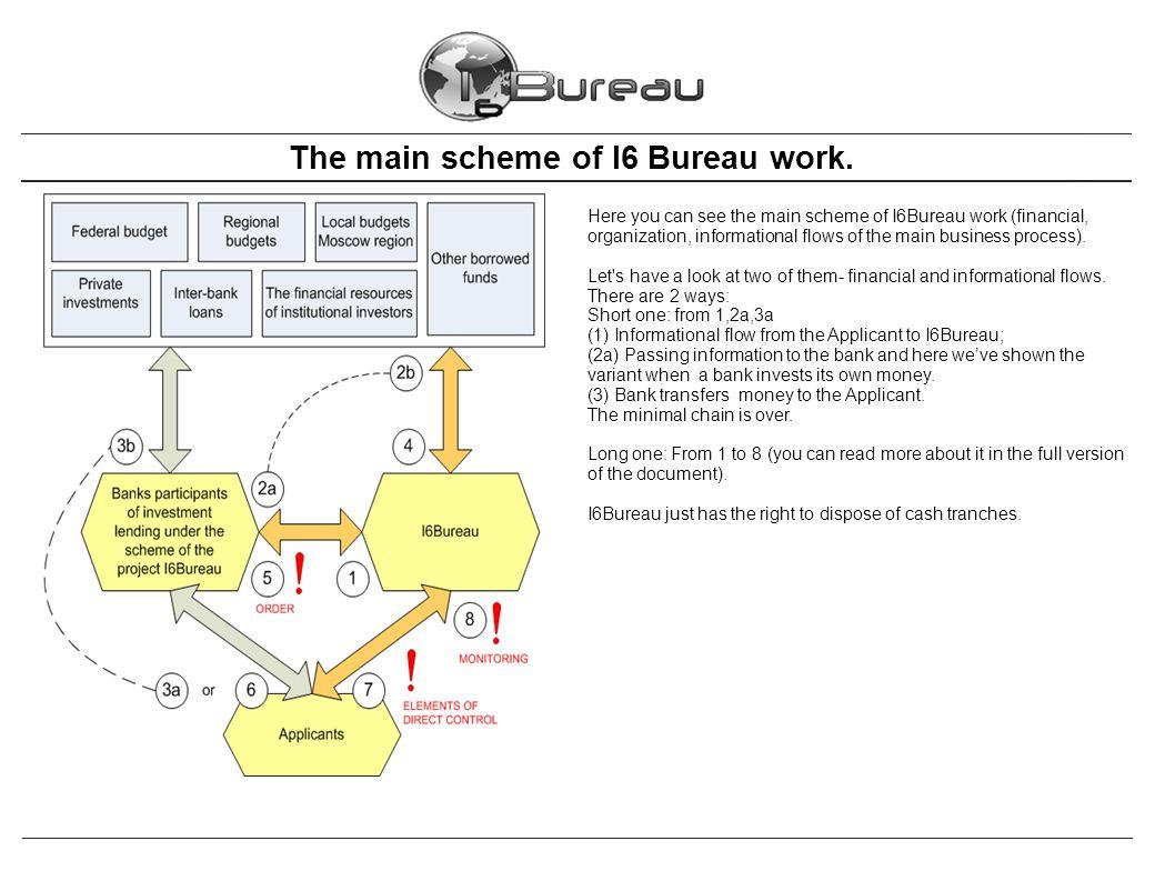 The main scheme of I6 Bureau work.