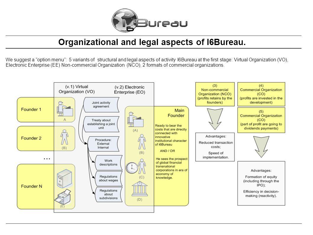 Organizational and legal aspects of I6Bureau.