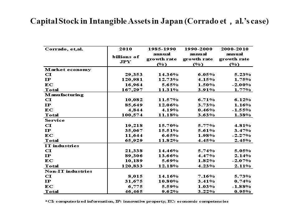 Capital Stock in Intangible Assets in Japan (Corrado et , al.'s case)