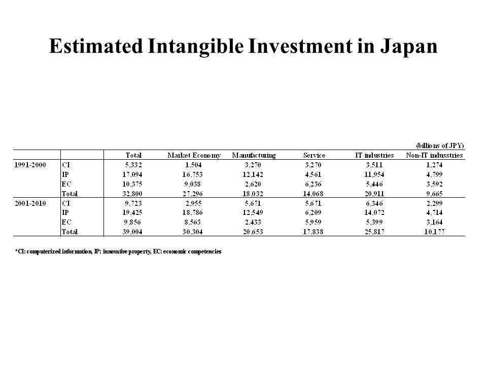 Estimated Intangible Investment in Japan