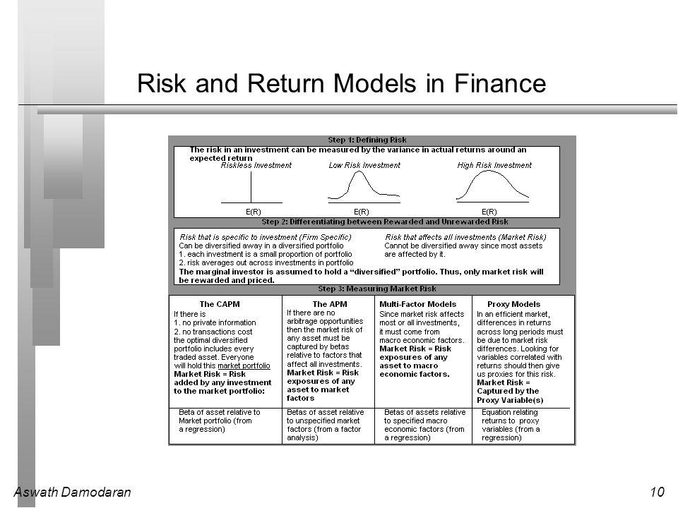 Aswath Damodaran10 Risk and Return Models in Finance
