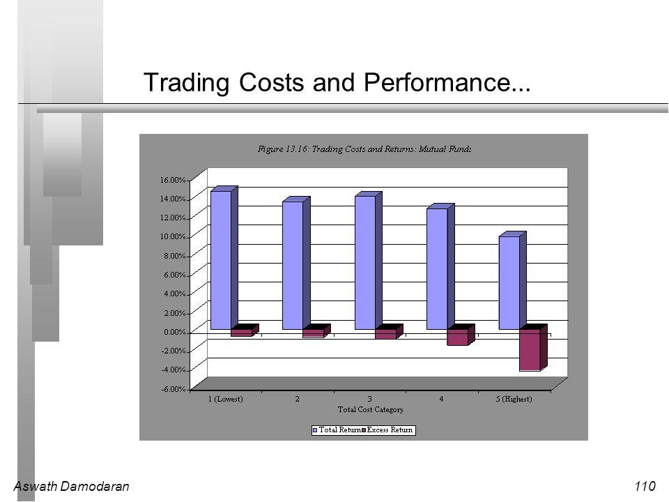 Aswath Damodaran110 Trading Costs and Performance...