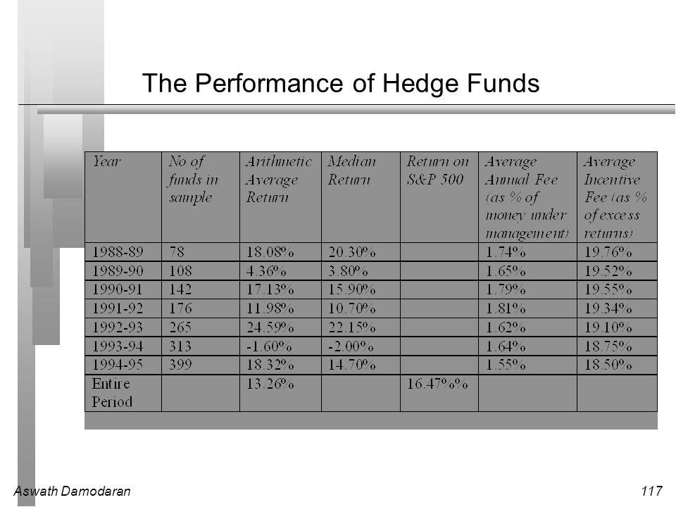 Aswath Damodaran117 The Performance of Hedge Funds