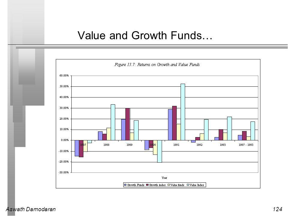 Aswath Damodaran124 Value and Growth Funds…