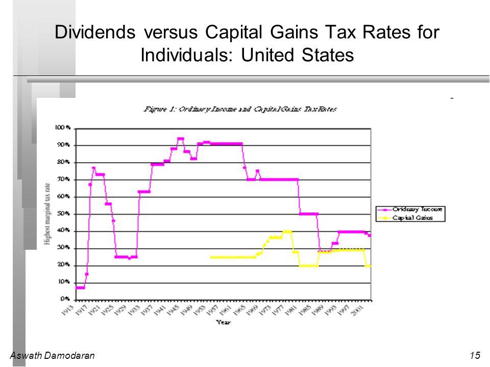 Aswath Damodaran15 Dividends versus Capital Gains Tax Rates for Individuals: United States