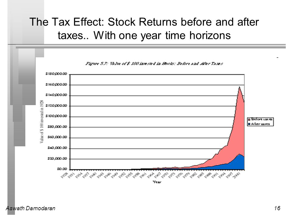 Aswath Damodaran16 The Tax Effect: Stock Returns before and after taxes.. With one year time horizons