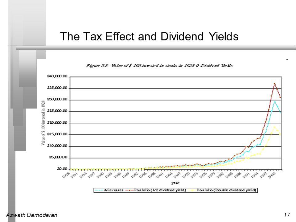 Aswath Damodaran17 The Tax Effect and Dividend Yields