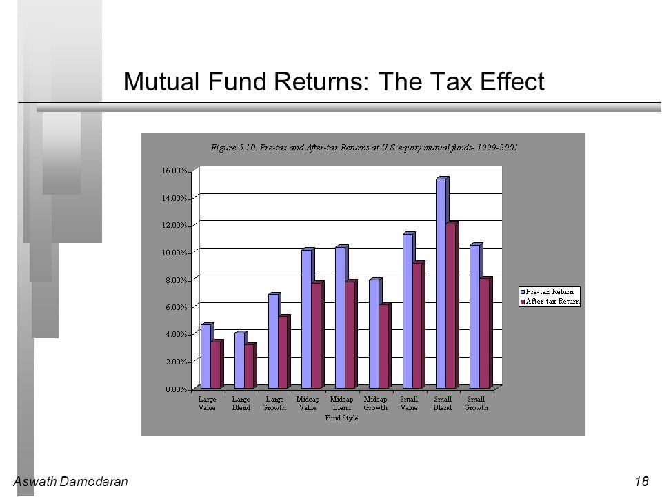 Aswath Damodaran18 Mutual Fund Returns: The Tax Effect