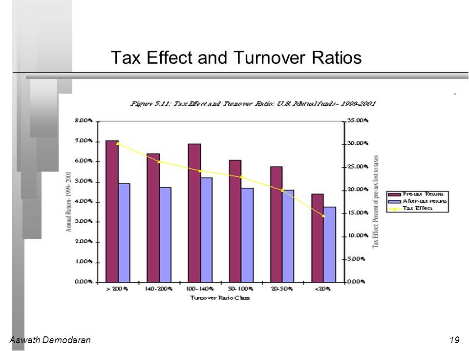Aswath Damodaran19 Tax Effect and Turnover Ratios