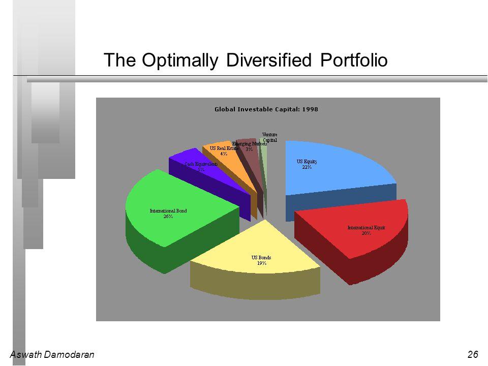 Aswath Damodaran26 The Optimally Diversified Portfolio