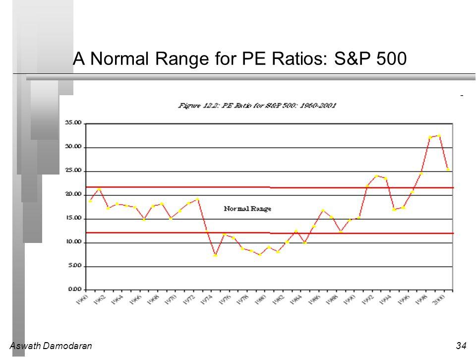 Aswath Damodaran34 A Normal Range for PE Ratios: S&P 500