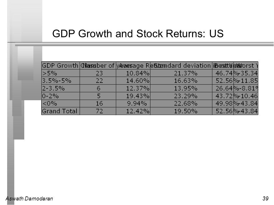 Aswath Damodaran39 GDP Growth and Stock Returns: US