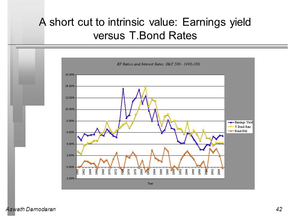 Aswath Damodaran42 A short cut to intrinsic value: Earnings yield versus T.Bond Rates
