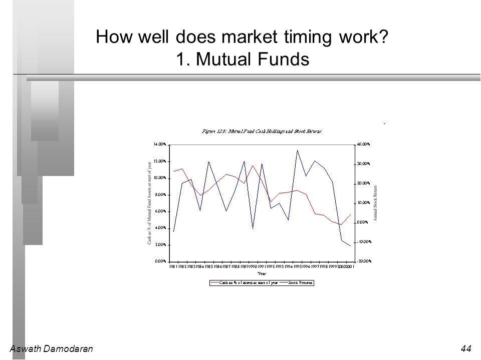 Aswath Damodaran44 How well does market timing work? 1. Mutual Funds