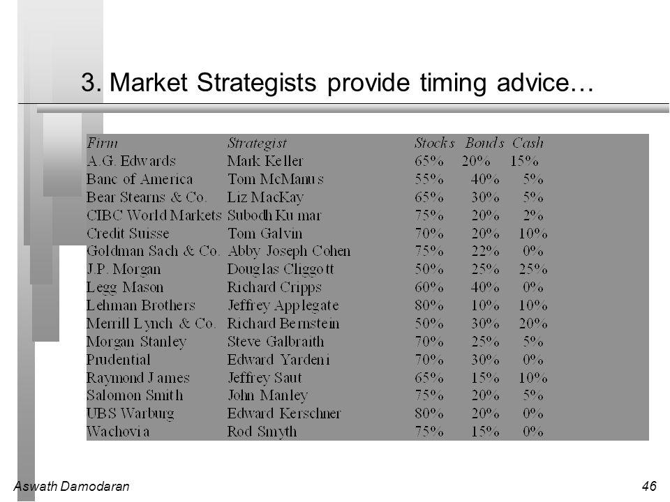 Aswath Damodaran46 3. Market Strategists provide timing advice…
