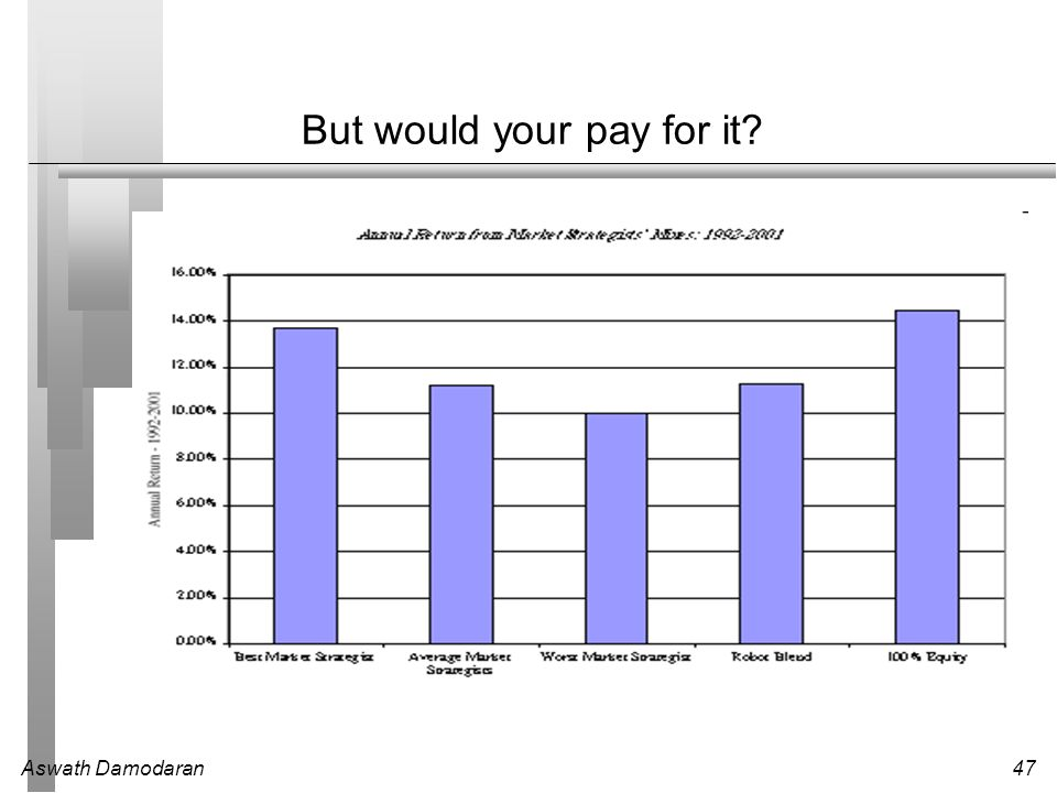 Aswath Damodaran47 But would your pay for it?