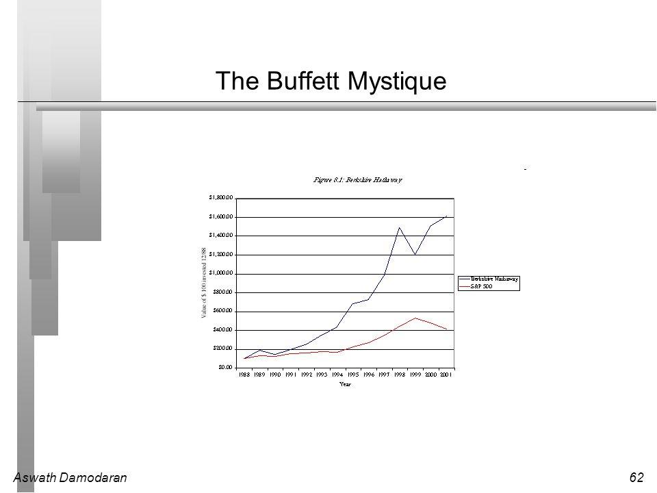 Aswath Damodaran62 The Buffett Mystique