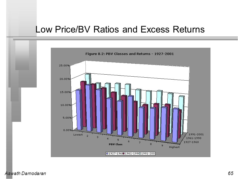 Aswath Damodaran65 Low Price/BV Ratios and Excess Returns