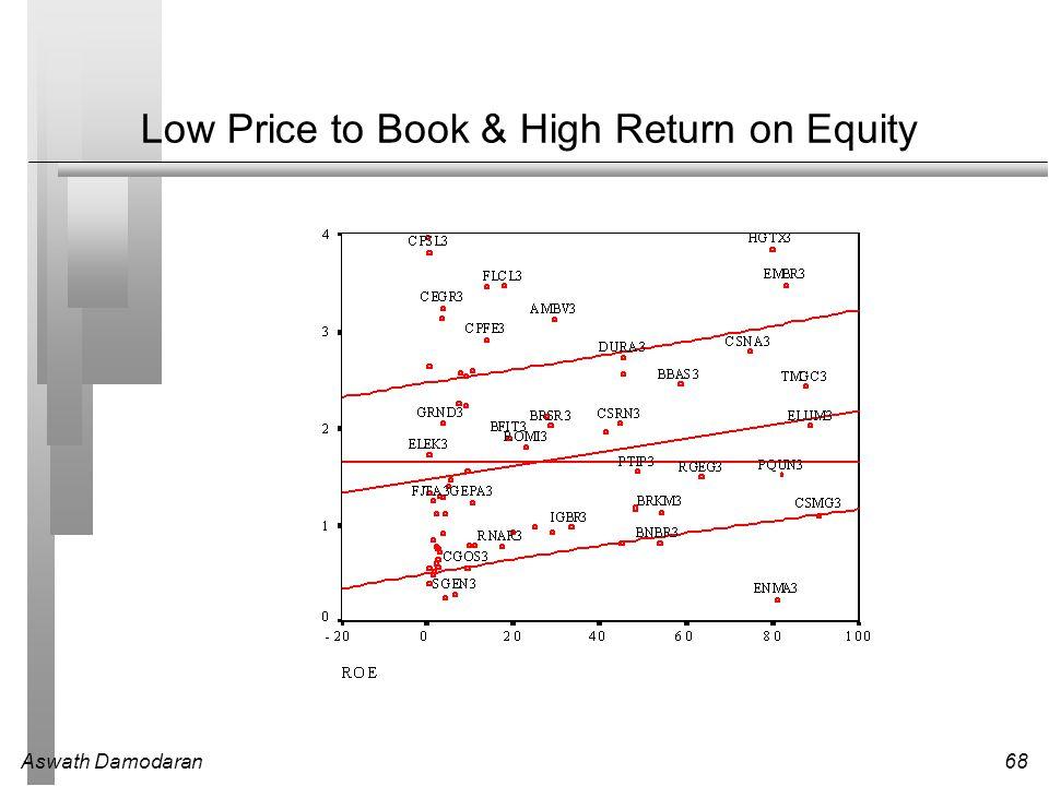 Aswath Damodaran68 Low Price to Book & High Return on Equity