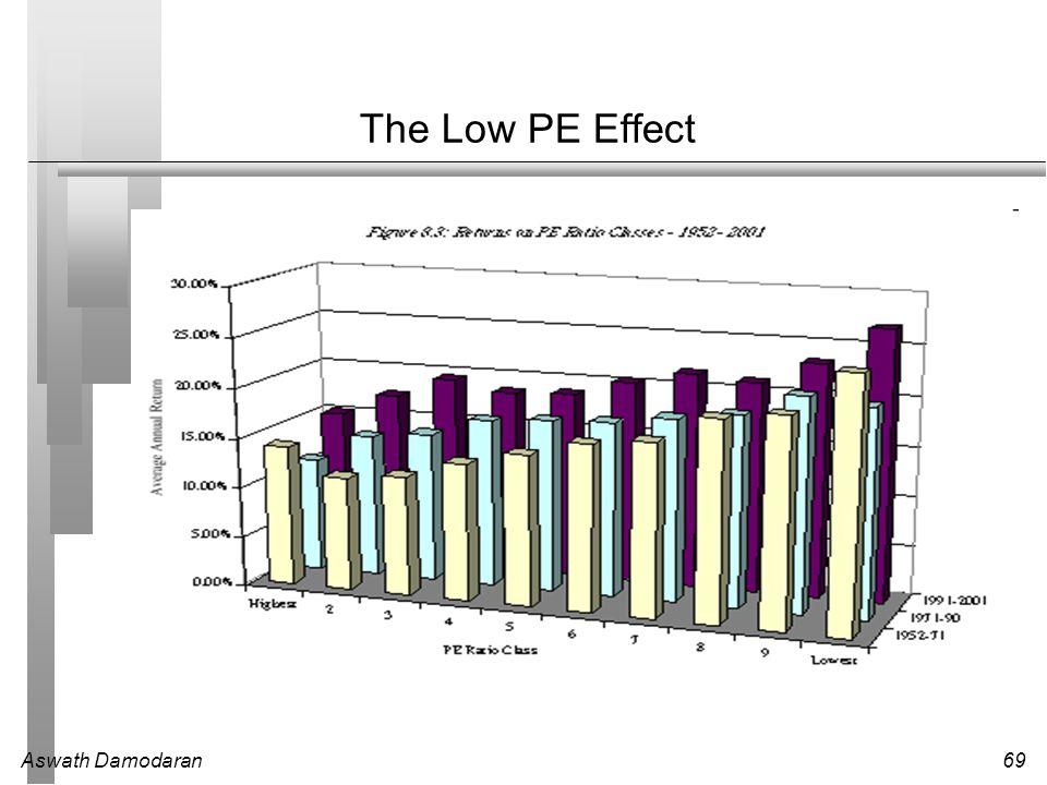 Aswath Damodaran69 The Low PE Effect