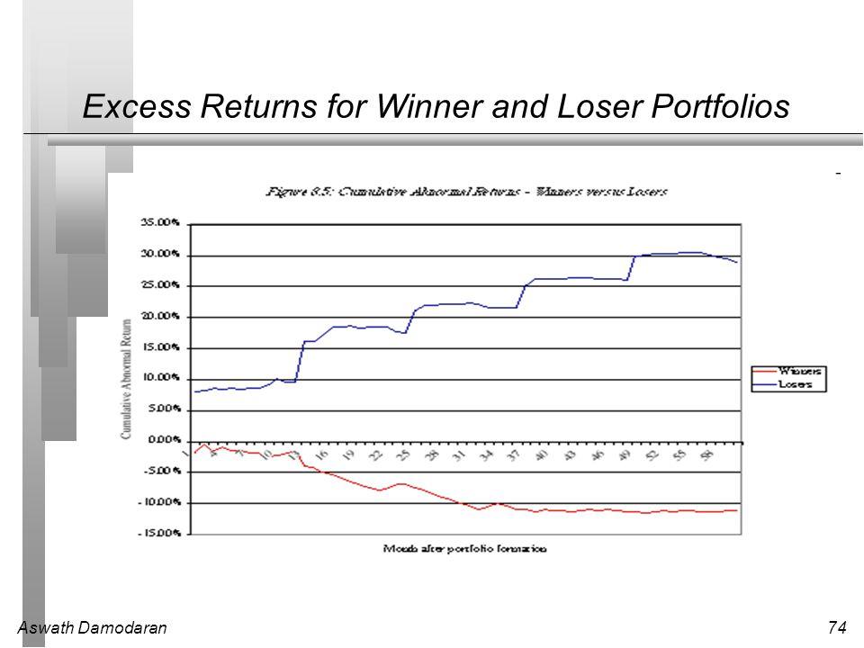 Aswath Damodaran74 Excess Returns for Winner and Loser Portfolios