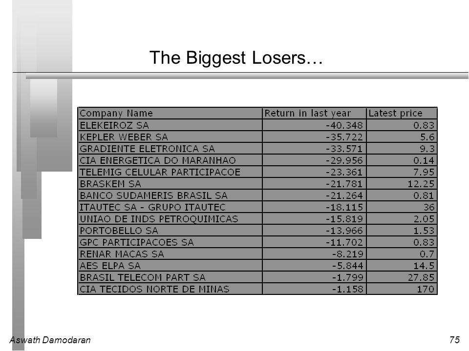 Aswath Damodaran75 The Biggest Losers…