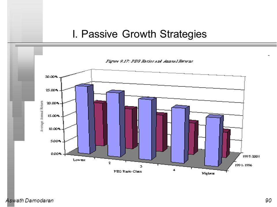 Aswath Damodaran90 I. Passive Growth Strategies