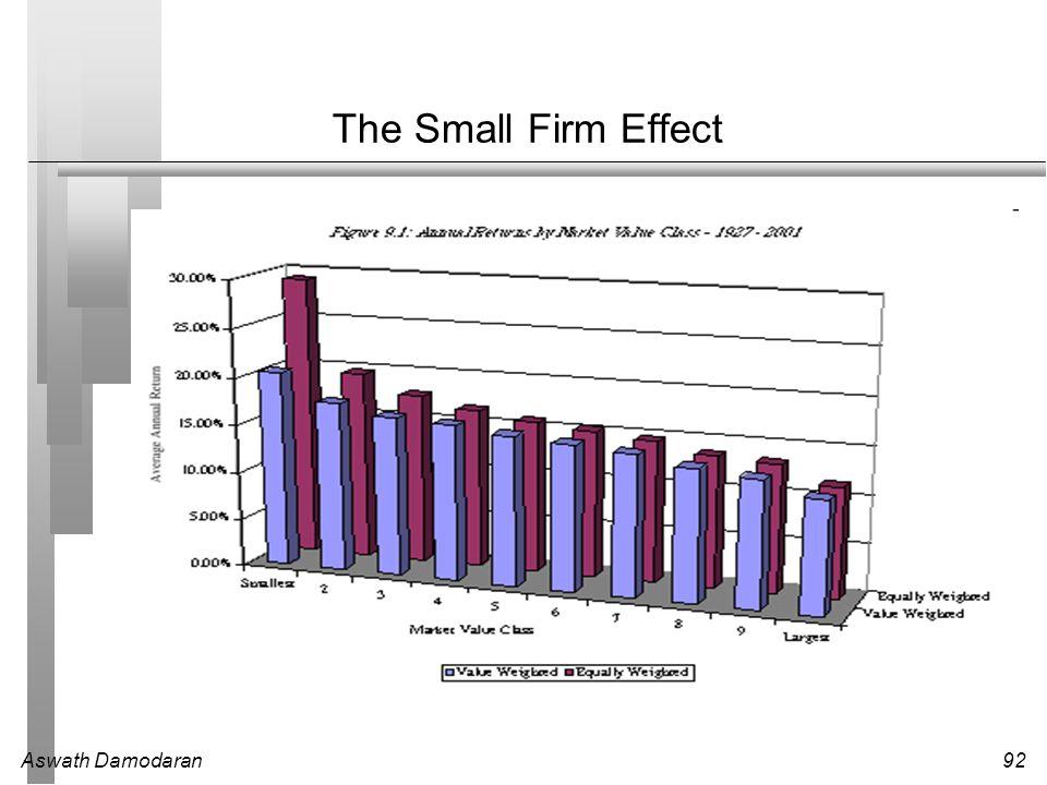 Aswath Damodaran92 The Small Firm Effect