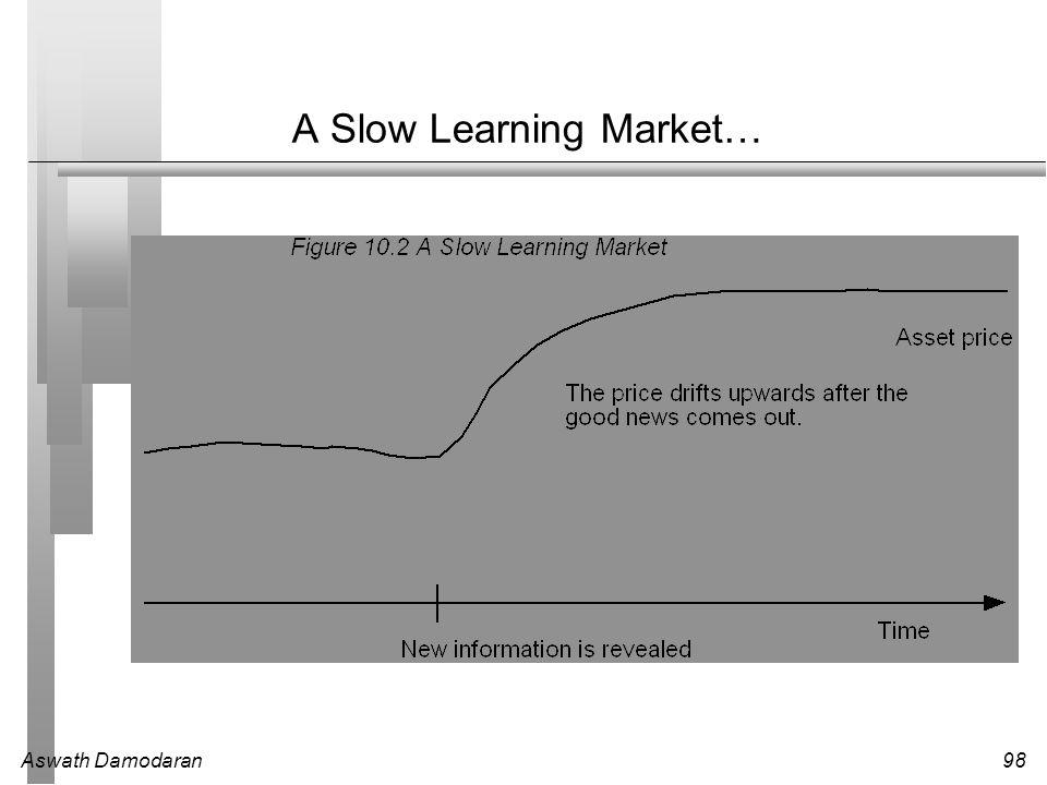 Aswath Damodaran98 A Slow Learning Market…