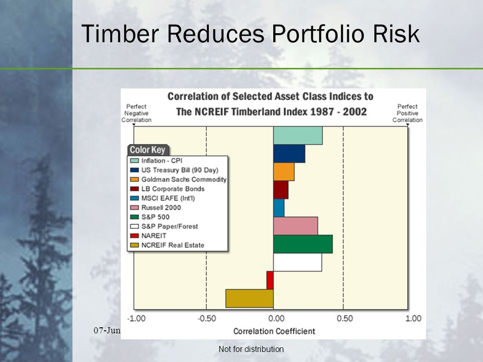 Not for distribution 07-Jun-07Cary Wingfield Raditz, CFA p6p6 Timber Reduces Portfolio Risk