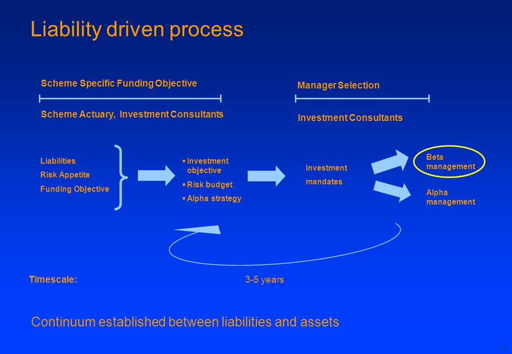 13 Liability driven process Scheme Specific Funding Objective Scheme Actuary, Investment Consultants Liabilities Risk Appetite Funding Objective  Investment objective  Risk budget  Alpha strategy Manager Selection Investment Consultants Investment mandates Beta management Alpha management Timescale:3-5 years Continuum established between liabilities and assets