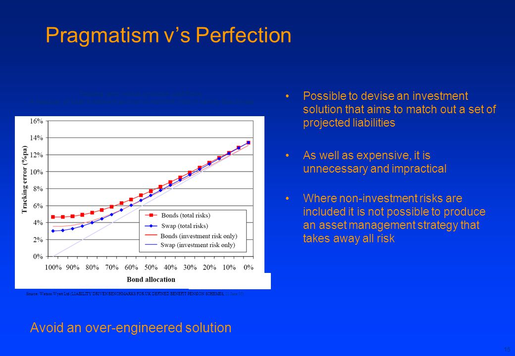 15 Pragmatism v's Perfection Possible to devise an investment solution that aims to match out a set of projected liabilities As well as expensive, it is unnecessary and impractical Where non-investment risks are included it is not possible to produce an asset management strategy that takes away all risk Tracking error versus uncertain cashflows A measure of total investment and non-investment risks in liability benchmark Avoid an over-engineered solution Source: Watson Wyatt Ltd (LIABILITY DRIVEN BENCHMARKS FOR UK DEFINED BENEFIT PENSION SCHEMES, 21 June 05)