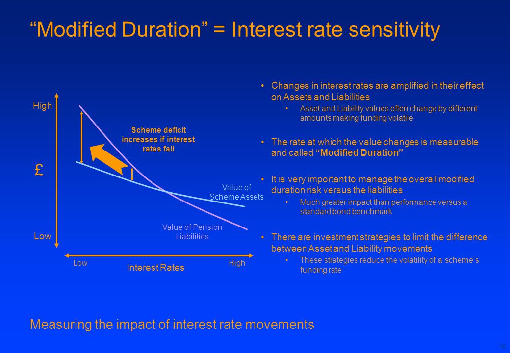 16 Modified Duration = Interest rate sensitivity Measuring the impact of interest rate movements HighLow £ High Low Interest Rates Value of Scheme Assets Value of Pension Liabilities Scheme deficit increases if interest rates fall Changes in interest rates are amplified in their effect on Assets and Liabilities Asset and Liability values often change by different amounts making funding volatile The rate at which the value changes is measurable and called Modified Duration It is very important to manage the overall modified duration risk versus the liabilities Much greater impact than performance versus a standard bond benchmark There are investment strategies to limit the difference between Asset and Liability movements These strategies reduce the volatility of a scheme's funding rate