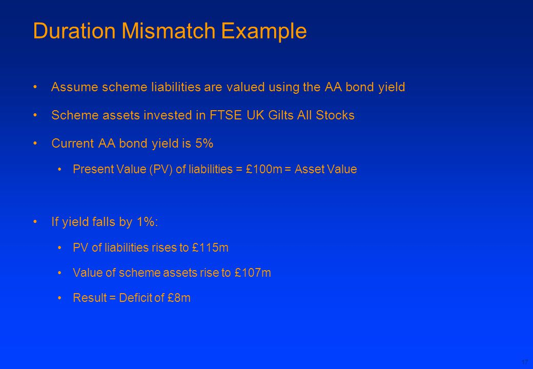 17 Duration Mismatch Example Assume scheme liabilities are valued using the AA bond yield Scheme assets invested in FTSE UK Gilts All Stocks Current AA bond yield is 5% Present Value (PV) of liabilities = £100m = Asset Value If yield falls by 1%: PV of liabilities rises to £115m Value of scheme assets rise to £107m Result = Deficit of £8m