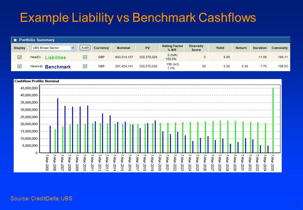 20 Example Liability vs Benchmark Cashflows Source: CreditDelta, UBS BenchmarkLiabilities Benchmark