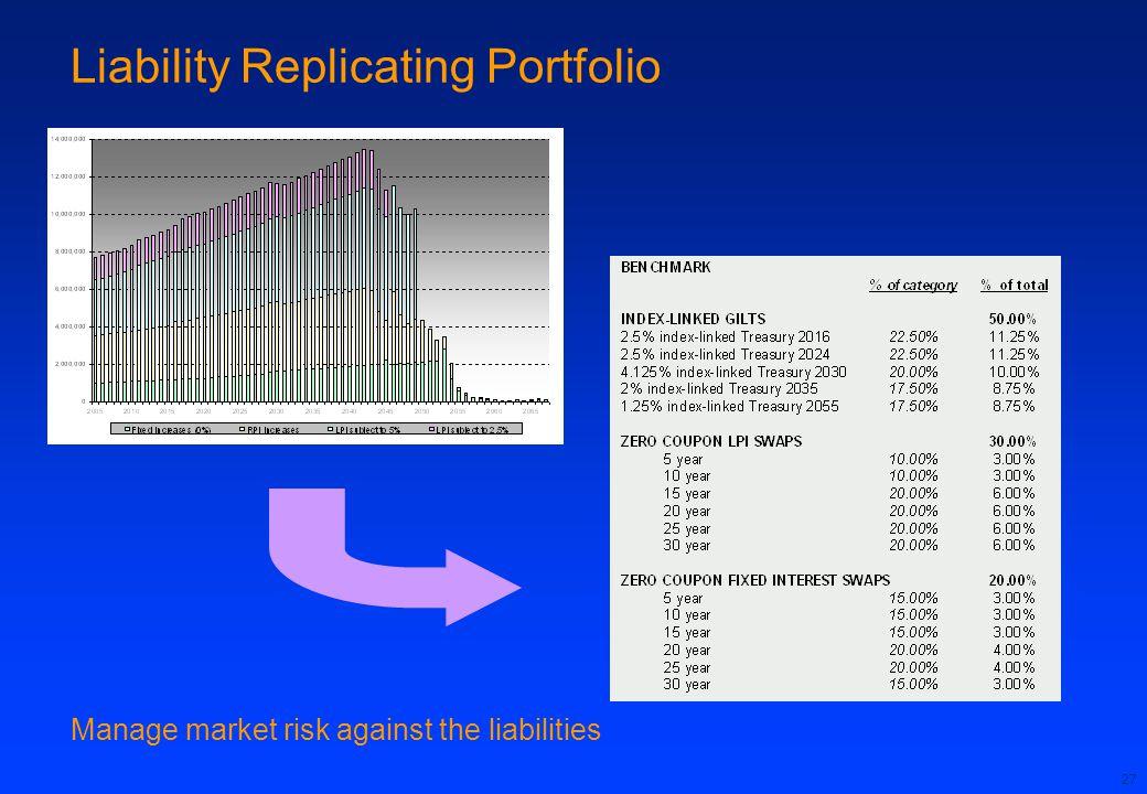 27 Liability Replicating Portfolio Manage market risk against the liabilities
