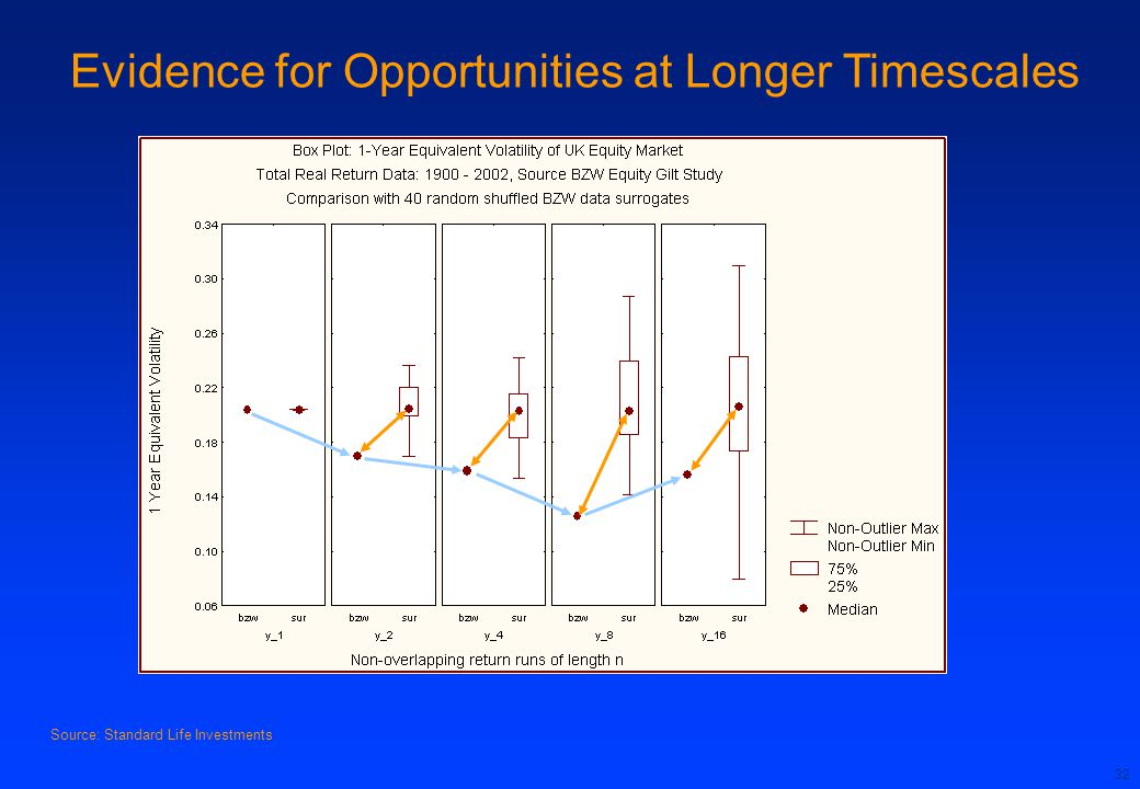32 Source: Standard Life Investments Evidence for Opportunities at Longer Timescales