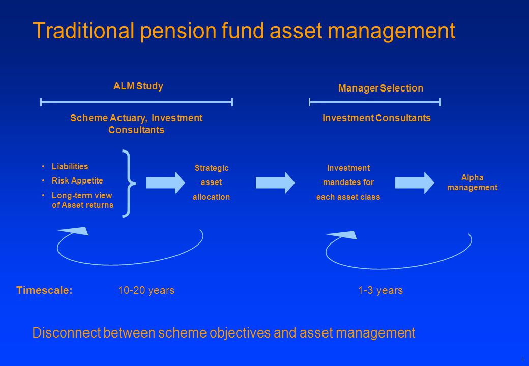 4 Traditional pension fund asset management ALM Study Scheme Actuary, Investment Consultants Liabilities Risk Appetite Long-term view of Asset returns Strategic asset allocation Manager Selection Investment Consultants Investment mandates for each asset class Alpha management Timescale:10-20 years1-3 years Disconnect between scheme objectives and asset management