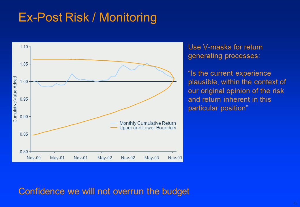 42 Ex-Post Risk / Monitoring Use V-masks for return generating processes: Is the current experience plausible, within the context of our original opinion of the risk and return inherent in this particular position Confidence we will not overrun the budget