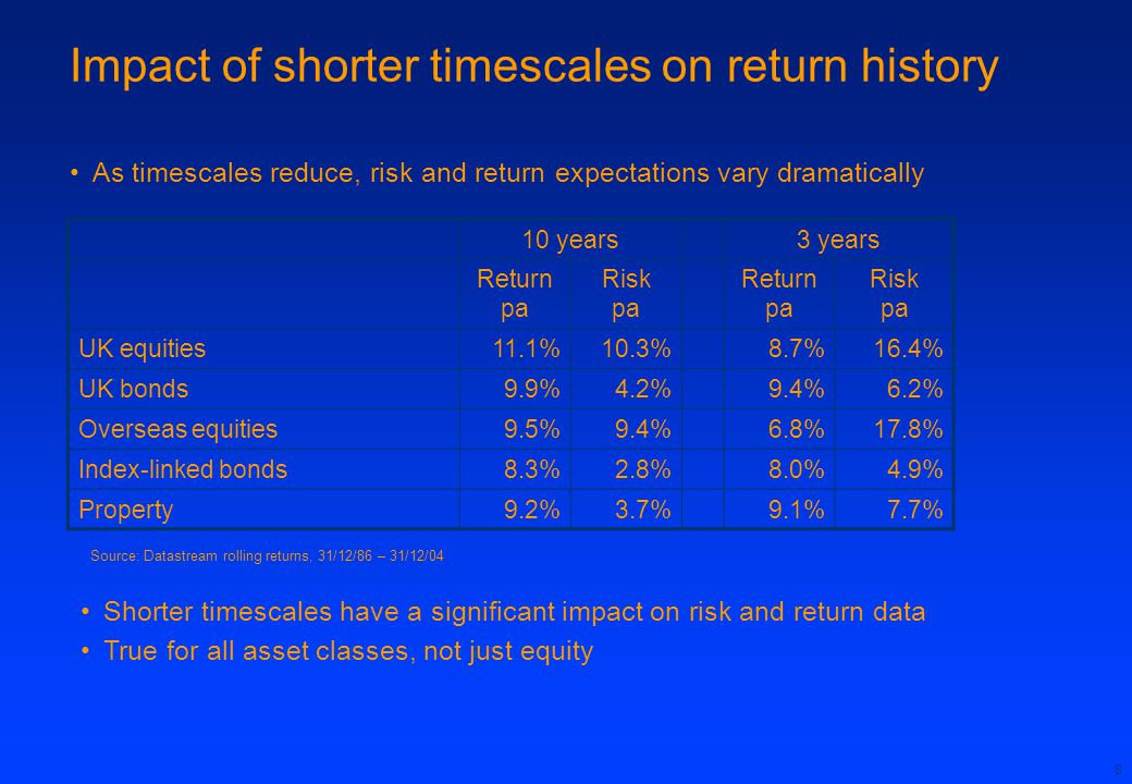 8 Impact of shorter timescales on return history As timescales reduce, risk and return expectations vary dramatically 10 years3 years Return pa Risk pa Return pa Risk pa UK equities11.1%10.3%8.7%16.4% UK bonds9.9%4.2%9.4%6.2% Overseas equities9.5%9.4%6.8%17.8% Index-linked bonds8.3%2.8%8.0%4.9% Property9.2%3.7%9.1%7.7% Source: Datastream rolling returns, 31/12/86 – 31/12/04 Shorter timescales have a significant impact on risk and return data True for all asset classes, not just equity