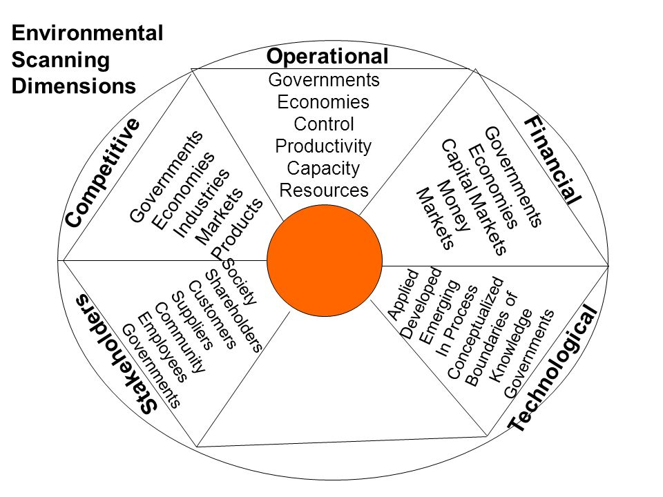Operational Competitive Stakeholders Financial Technological Governments Economies Control Productivity Capacity Resources Governments Economies Capital Markets Money Markets Governments Economies Industries Markets Products Society Shareholders Customers Suppliers Community Employees Governments Applied Developed Emerging In Process Conceptualized Boundaries of Knowledge Governments Environmental Scanning Dimensions