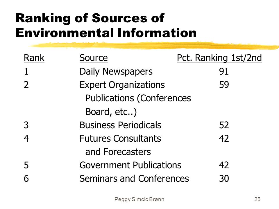 Peggy Simcic Brønn25 Ranking of Sources of Environmental Information RankSource Pct.