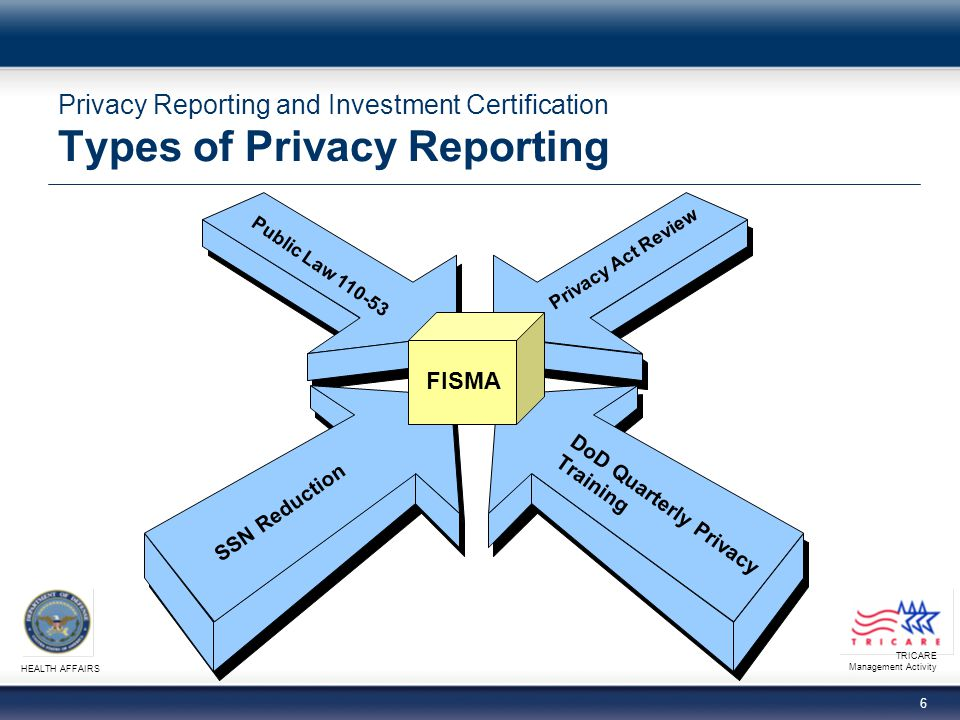 TRICARE Management Activity HEALTH AFFAIRS 7 Privacy Reporting and Investment Certification Privacy Act Review Agency Responsibilities − Required by agencies subject to the Privacy Act of 1974 − OMB A-130 provides specific guidelines What types of review must be completed.
