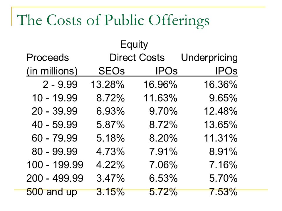 The Costs of Public Offerings Equity Proceeds Direct CostsUnderpricing (in millions)SEOsIPOsIPOs %16.96%16.36% %11.63%9.65% %9.70%12.48% %8.72%13.65% %8.20%11.31% %7.91%8.91% %7.06%7.16% %6.53%5.70% 500 and up3.15%5.72%7.53%