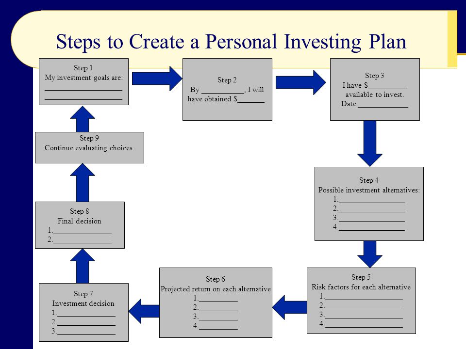 Steps to Create a Personal Investing Plan Step 1 My investment goals are: ____________________ Step 2 By ___________, I will have obtained $_______. S